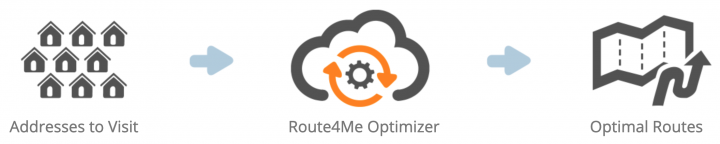 Switching from OptimoRoute to Route4Me