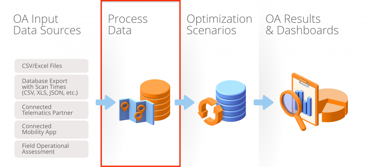 Operational Assessment Architecture Overview - Input Data Sources and Dynamic Route Detection + Dynamic Route Optimization